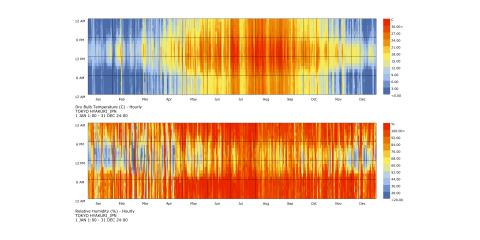 Climate Data Plots 湿温度変動