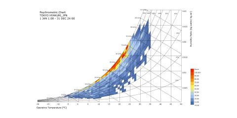 Psychrometric Chart 快適性評価
